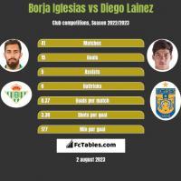 Borja Iglesias vs Diego Lainez h2h player stats