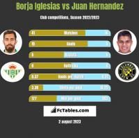 Borja Iglesias vs Juan Hernandez h2h player stats