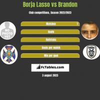 Borja Lasso vs Brandon h2h player stats