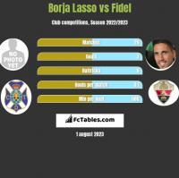 Borja Lasso vs Fidel Chaves h2h player stats