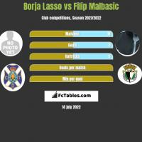 Borja Lasso vs Filip Malbasić h2h player stats