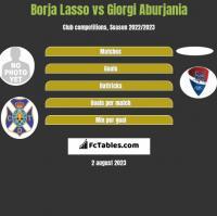 Borja Lasso vs Giorgi Aburjania h2h player stats