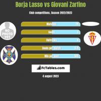 Borja Lasso vs Giovani Zarfino h2h player stats