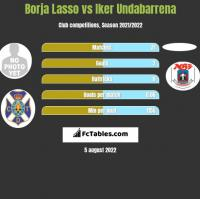 Borja Lasso vs Iker Undabarrena h2h player stats