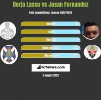 Borja Lasso vs Josan Fernandez h2h player stats