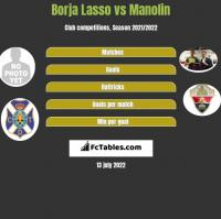 Borja Lasso vs Manolin h2h player stats