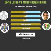 Borja Lasso vs Matias Nahuel Leiva h2h player stats