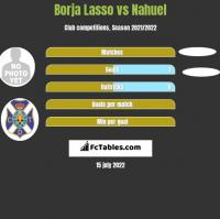 Borja Lasso vs Nahuel h2h player stats