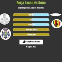 Borja Lasso vs Nono h2h player stats
