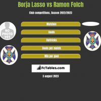 Borja Lasso vs Ramon Folch h2h player stats