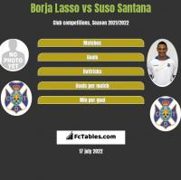 Borja Lasso vs Suso Santana h2h player stats