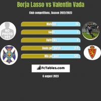 Borja Lasso vs Valentin Vada h2h player stats
