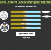 Borja Lasso vs Jacobo Rodriganez Gonzalez h2h player stats
