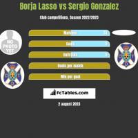 Borja Lasso vs Sergio Gonzalez h2h player stats