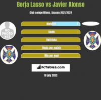 Borja Lasso vs Javier Alonso h2h player stats