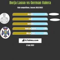 Borja Lasso vs German Valera h2h player stats