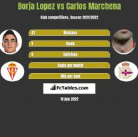Borja Lopez vs Carlos Marchena h2h player stats