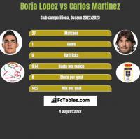 Borja Lopez vs Carlos Martinez h2h player stats