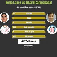 Borja Lopez vs Eduard Campabadal h2h player stats