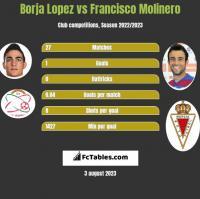 Borja Lopez vs Francisco Molinero h2h player stats