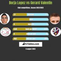 Borja Lopez vs Gerard Valentin h2h player stats