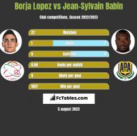 Borja Lopez vs Jean-Sylvain Babin h2h player stats