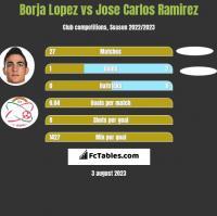 Borja Lopez vs Jose Carlos Ramirez h2h player stats