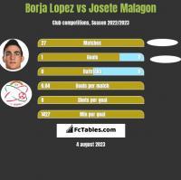 Borja Lopez vs Josete Malagon h2h player stats
