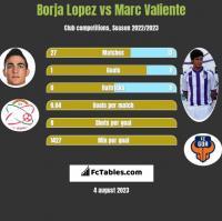 Borja Lopez vs Marc Valiente h2h player stats