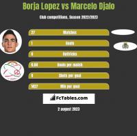 Borja Lopez vs Marcelo Djalo h2h player stats