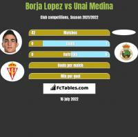 Borja Lopez vs Unai Medina h2h player stats