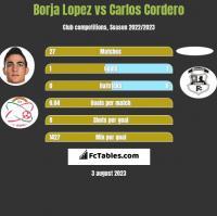 Borja Lopez vs Carlos Cordero h2h player stats