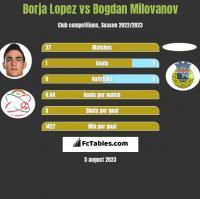 Borja Lopez vs Bogdan Milovanov h2h player stats