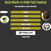 Borja Martin vs Emile Paul Tendeng h2h player stats