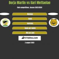 Borja Martin vs Ilari Mettaelae h2h player stats