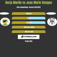 Borja Martin vs Jean Marie Dongou h2h player stats