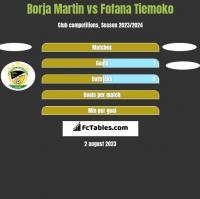 Borja Martin vs Fofana Tiemoko h2h player stats