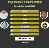 Borja Mayoral vs Billel Omrani h2h player stats