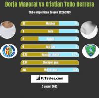 Borja Mayoral vs Cristian Tello Herrera h2h player stats