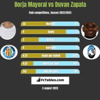 Borja Mayoral vs Duvan Zapata h2h player stats