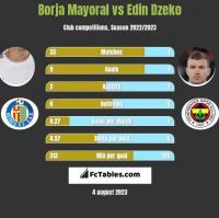 Borja Mayoral vs Edin Dzeko h2h player stats