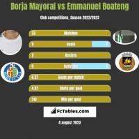 Borja Mayoral vs Emmanuel Boateng h2h player stats