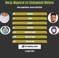 Borja Mayoral vs Emmanuel Riviere h2h player stats