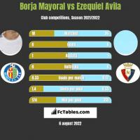 Borja Mayoral vs Ezequiel Avila h2h player stats