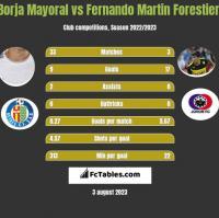Borja Mayoral vs Fernando Martin Forestieri h2h player stats