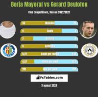 Borja Mayoral vs Gerard Deulofeu h2h player stats