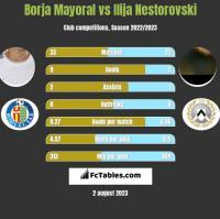 Borja Mayoral vs Ilija Nestorovski h2h player stats