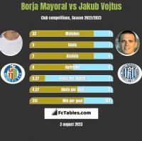 Borja Mayoral vs Jakub Vojtus h2h player stats