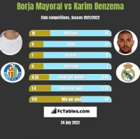 Borja Mayoral vs Karim Benzema h2h player stats