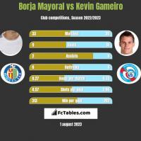 Borja Mayoral vs Kevin Gameiro h2h player stats